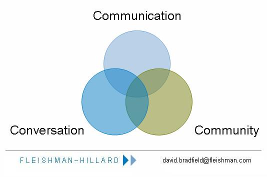 Communication, Conversation, Community